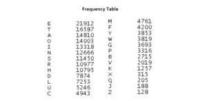 frequency_table