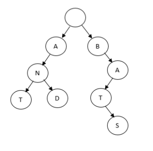 trie_diagram