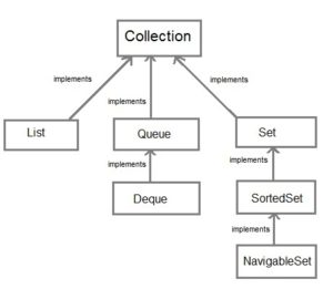 collection-interface