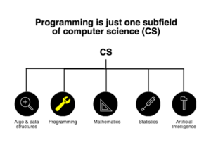 programming_is_just_one_aspect_of_computer_science