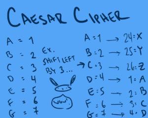 Caesar Cipher – John Canessa
