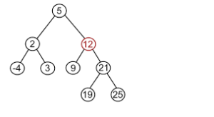 Is this a Binary Search Tree – John Canessa