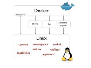 Using Docker – First Steps – John Canessa