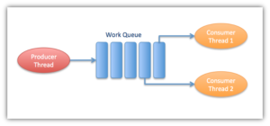 RabbitMQ – Work Queues – John Canessa
