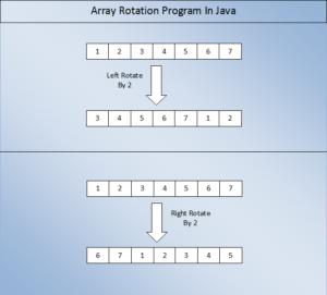 Arrays Left Rotation – John Canessa
